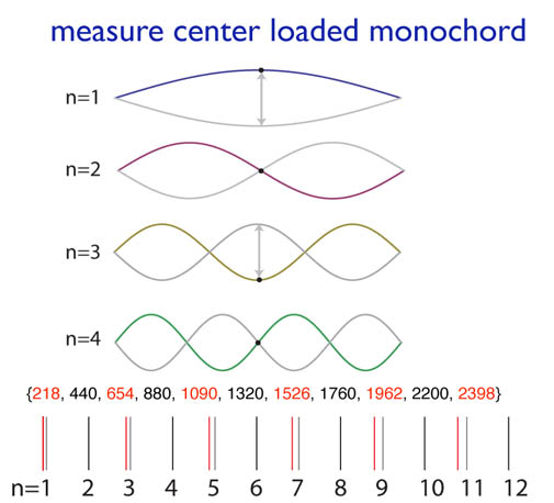 frequency shifts of various modes upon loading a string in the middle